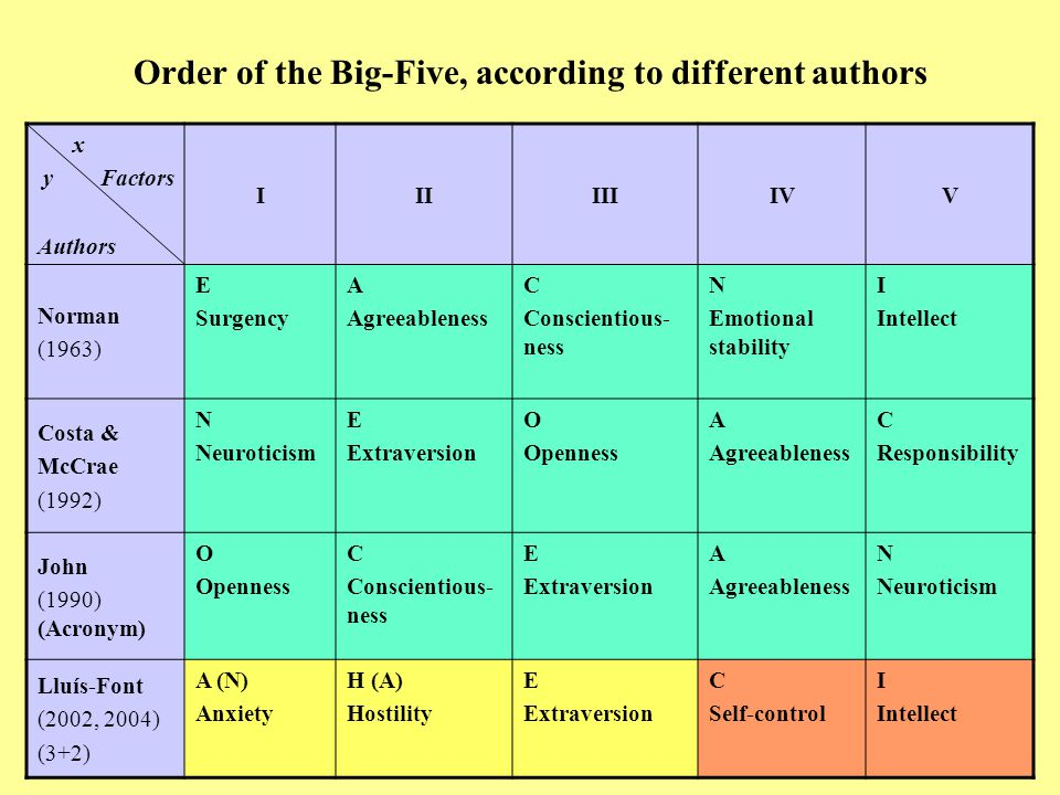 Order of the Big-Five, according to different authors x y Factors Authors IIIIIIIVV Norman (1963) E Surgency A Agreeableness C Conscientious- ness N Emotional stability I Intellect Costa & McCrae (1992) N Neuroticism E Extraversion O Openness A Agreeableness C Responsibility John (1990) (Acronym) O Openness C Conscientious- ness E Extraversion A Agreeableness N Neuroticism Lluís-Font (2002, 2004) (3+2) A (N) Anxiety H (A) Hostility E Extraversion C Self-control I Intellect