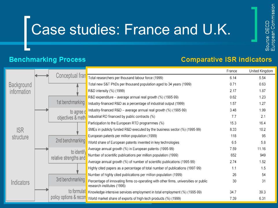 Case studies: France and U.K.