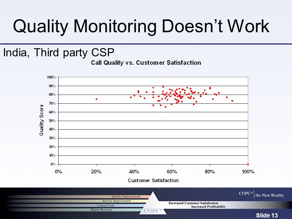 Slide 13 Quality Monitoring Doesn't Work India, Third party CSP