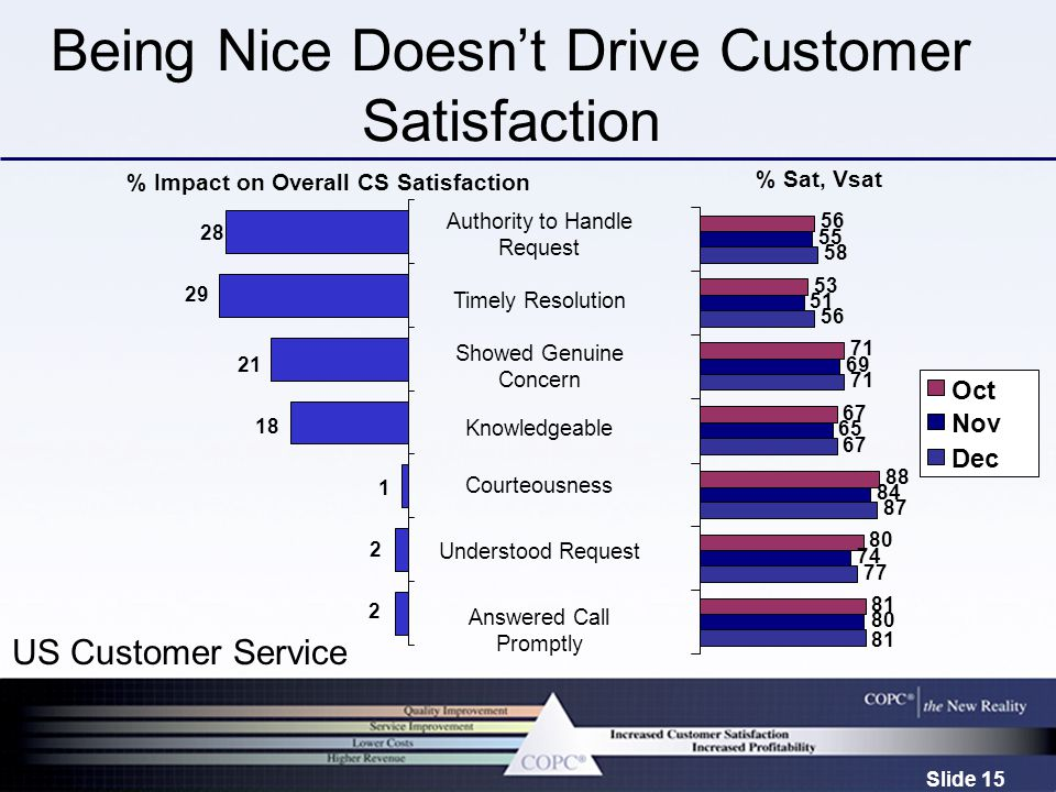 Slide 15 Being Nice Doesn't Drive Customer Satisfaction % Sat, Vsat % Impact on Overall CS Satisfaction Authority to Handle Request Timely Resolution