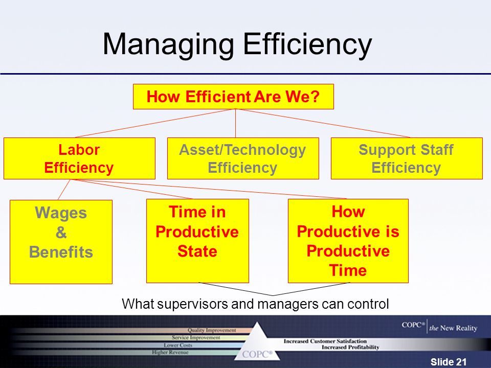 Slide 21 Managing Efficiency Wages & Benefits Time in Productive State How Productive is Productive Time What supervisors and managers can control How