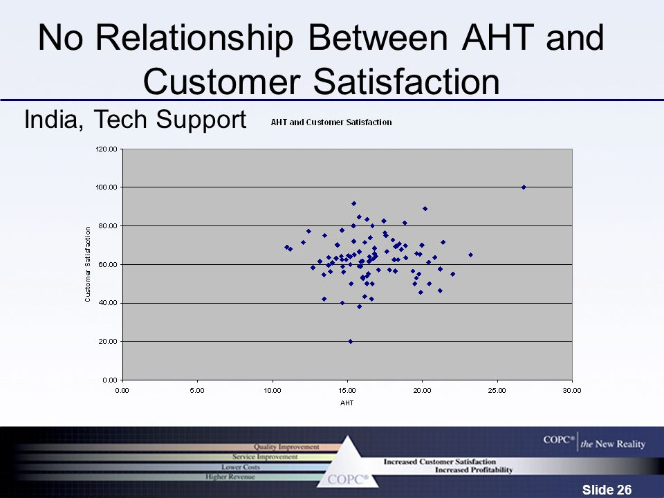 Slide 26 No Relationship Between AHT and Customer Satisfaction India, Tech Support
