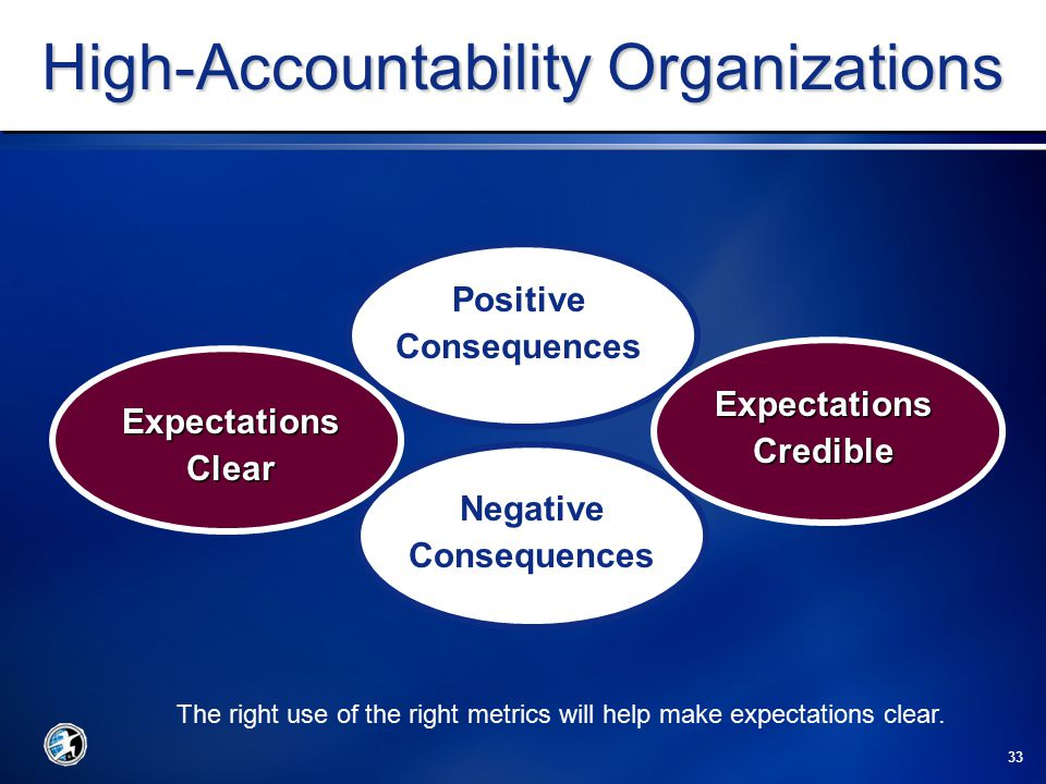 33 High-Accountability Organizations Positive Consequences Negative Consequences ExpectationsClear ExpectationsCredible The right use of the right metrics will help make expectations clear.