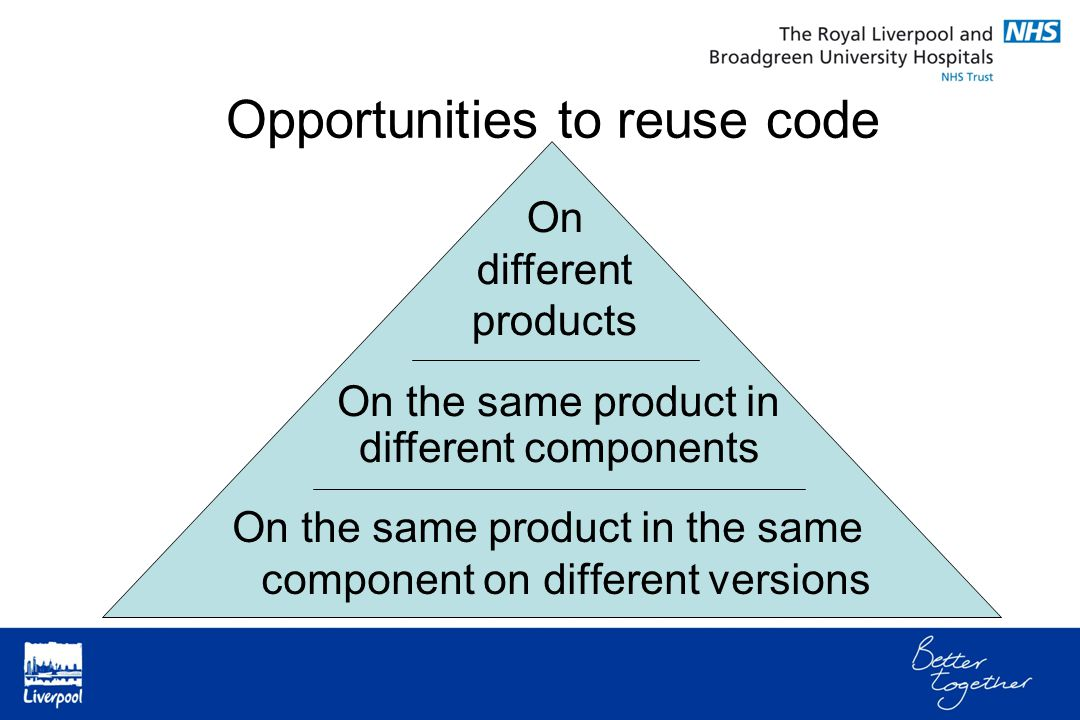 Opportunities to reuse code On different products On the same product in different components On the same product in the same component on different versions