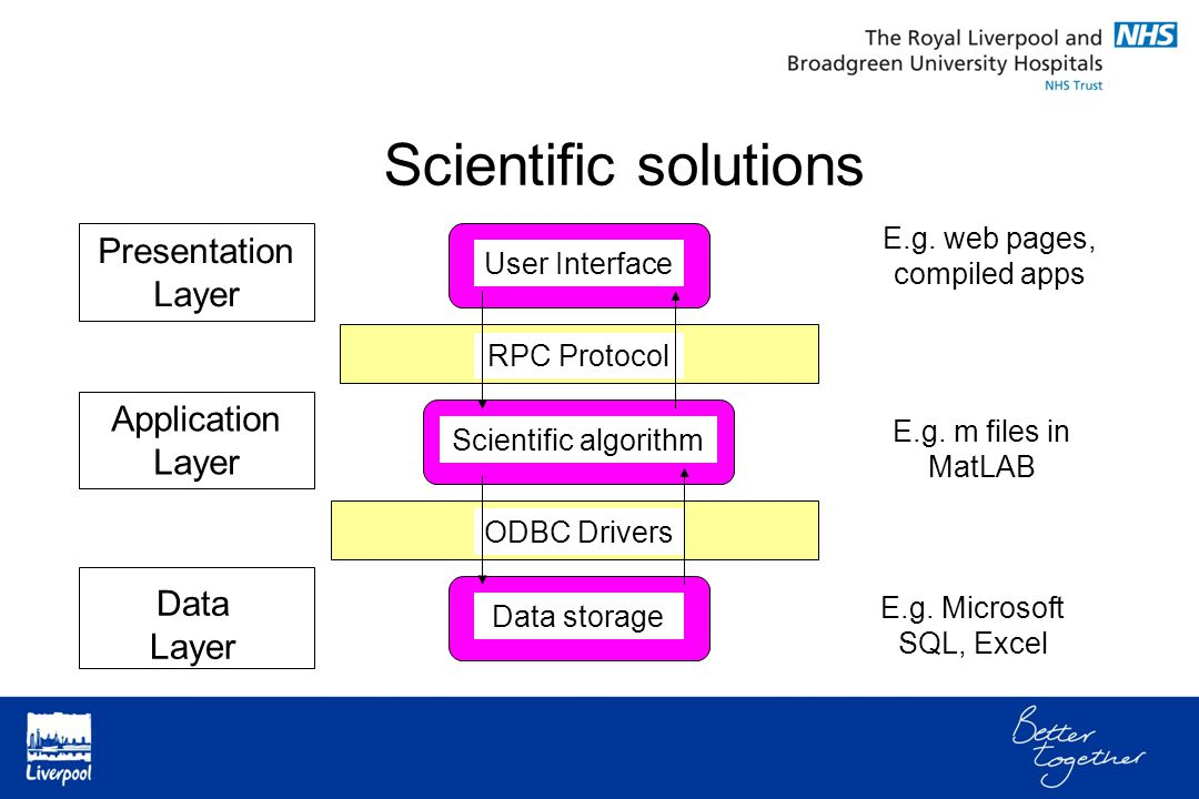 Scientific solutions Presentation Layer Application Layer Data Layer User Interface Scientific algorithm Data storage ODBC Drivers E.g. Microsoft SQL,