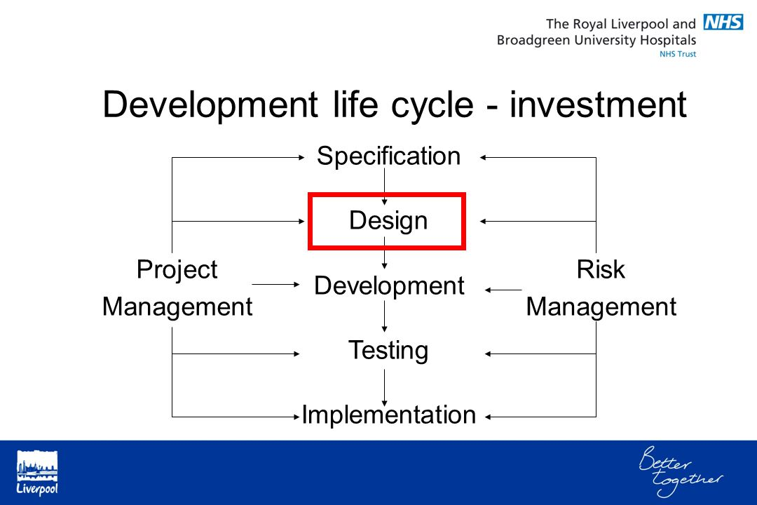 Development life cycle - investment Project Management Specification Design Development Testing Implementation Risk Management