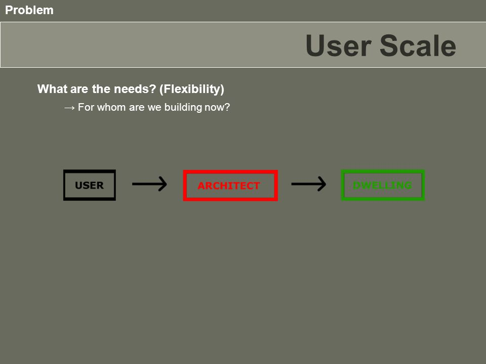 User Scale What are the needs? (Flexibility) Problem → For whom are we building now?