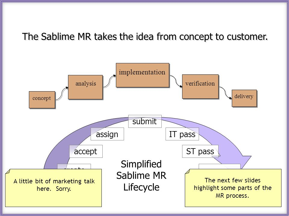 The Sablime MR takes the idea from concept to customer. delivery concept analysis implementation verification assign accept create approve ST pass IT