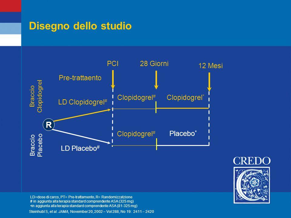 Disegno dello studio Braccio Clopidogrel Braccio Placebo PCI 28 Giorni LD Placebo # Pre-trattaento LD Clopidogrel # Clopidogrel # LD=dose di carco, PT= Pre-trattamento, R= Randomizzatzione # in aggiunta alla terapia standard comprendente ASA (325 mg) in aggiunta alla terapia standard comprendente ASA (81-325 mg) R Clopidogrel * Placebo * 12 Mesi Steinhubl S, et al.