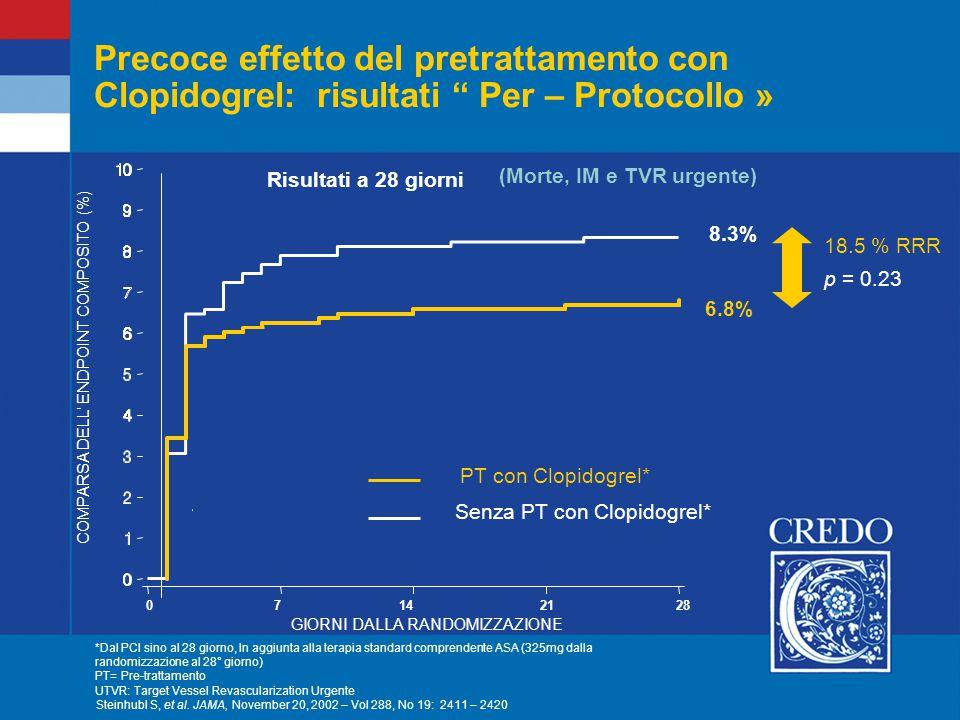 Precoce effetto del pretrattamento con Clopidogrel: risultati Per – Protocollo » 18.5 % RRR p = 0.23 *Dal PCI sino al 28 giorno, In aggiunta alla terapia standard comprendente ASA (325mg dalla randomizzazione al 28° giorno) PT= Pre-trattamento UTVR: Target Vessel Revascularization Urgente GIORNI DALLA RANDOMIZZAZIONE 07142128 PT con Clopidogrel* Senza PT con Clopidogrel* 6.8% 8.3% (Morte, IM e TVR urgente) Risultati a 28 giorni Steinhubl S, et al.