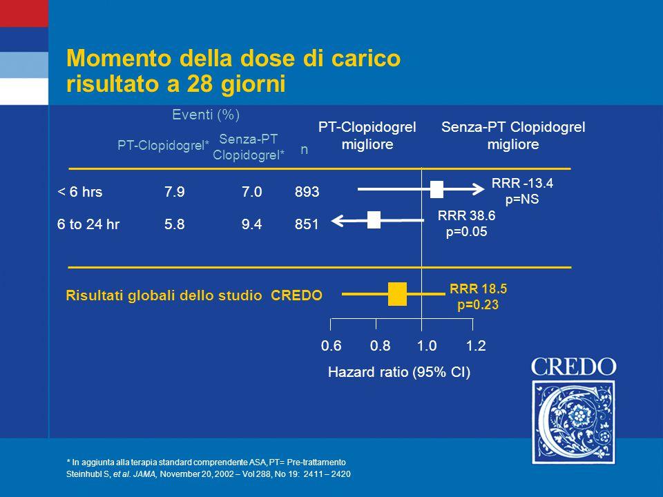 Momento della dose di carico risultato a 28 giorni 0.60.81.01.2 Hazard ratio (95% CI) < 6 hrs 7.9 7.0893 6 to 24 hr 5.8 9.4 851 RRR -13.4 p=NS RRR 38.6 p=0.05 RRR 18.5 p=0.23 Risultati globali dello studio CREDO n PT-Clopidogrel* Senza-PT Clopidogrel* Eventi (%) Senza-PT Clopidogrel migliore PT-Clopidogrel migliore * In aggiunta alla terapia standard comprendente ASA, PT= Pre-trattamento Steinhubl S, et al.