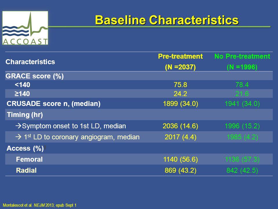 Characteristics Pre-treatment (N =2037) No Pre-treatment (N =1996) GRACE score (%) <14075.878.4 ≥14024.221.6 CRUSADE score n, (median)1899 (34.0)1941 (34.0) Timing (hr)  Symptom onset to 1st LD, median2036 (14.6)1996 (15.2)  1 st LD to coronary angiogram, median2017 (4.4)1985 (4.2) Access (%) ‖ Femoral 1140 (56.6) 1136 (57.3) Radial 869 (43.2) 842 (42.5) Baseline Characteristics Montalescot et al.