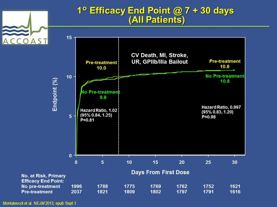 1° Efficacy End Point @ 7 + 30 days (All Patients) Montalescot et al. NEJM 2013; epub Sept 1