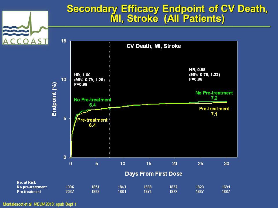 Secondary Efficacy Endpoint of CV Death, MI, Stroke (All Patients) Montalescot et al.