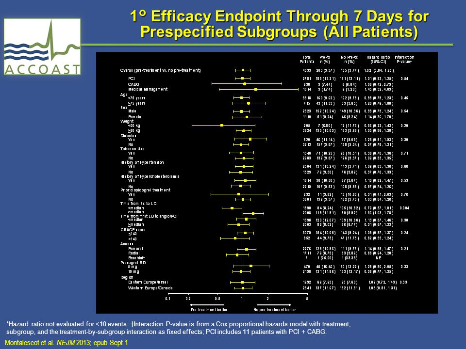 1° Efficacy Endpoint Through 7 Days for Prespecified Subgroups (All Patients) *Hazard ratio not evaluated for <10 events. †Interaction P-value is from