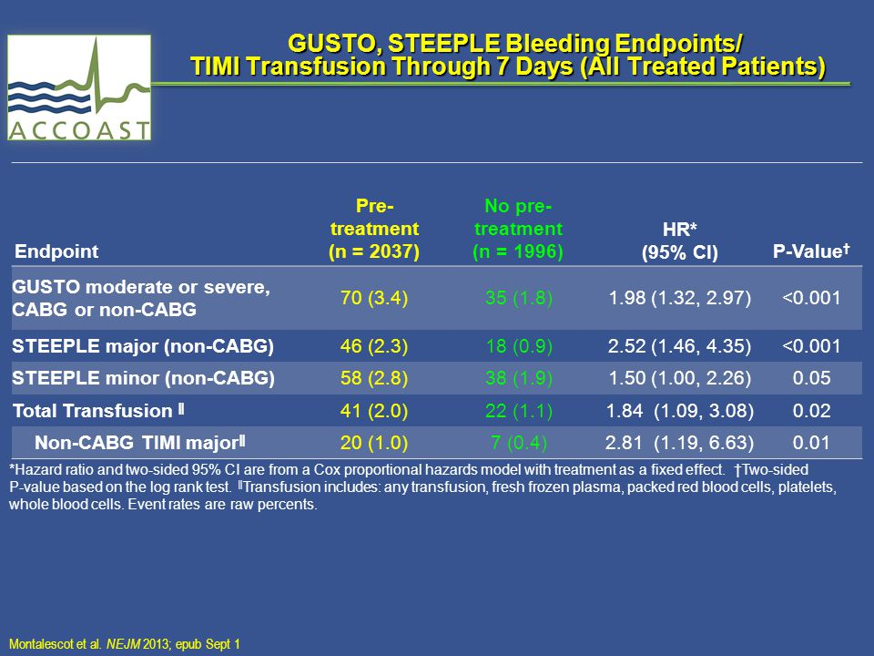 GUSTO, STEEPLE Bleeding Endpoints/ TIMI Transfusion Through 7 Days (All Treated Patients) GUSTO, STEEPLE Bleeding Endpoints/ TIMI Transfusion Through