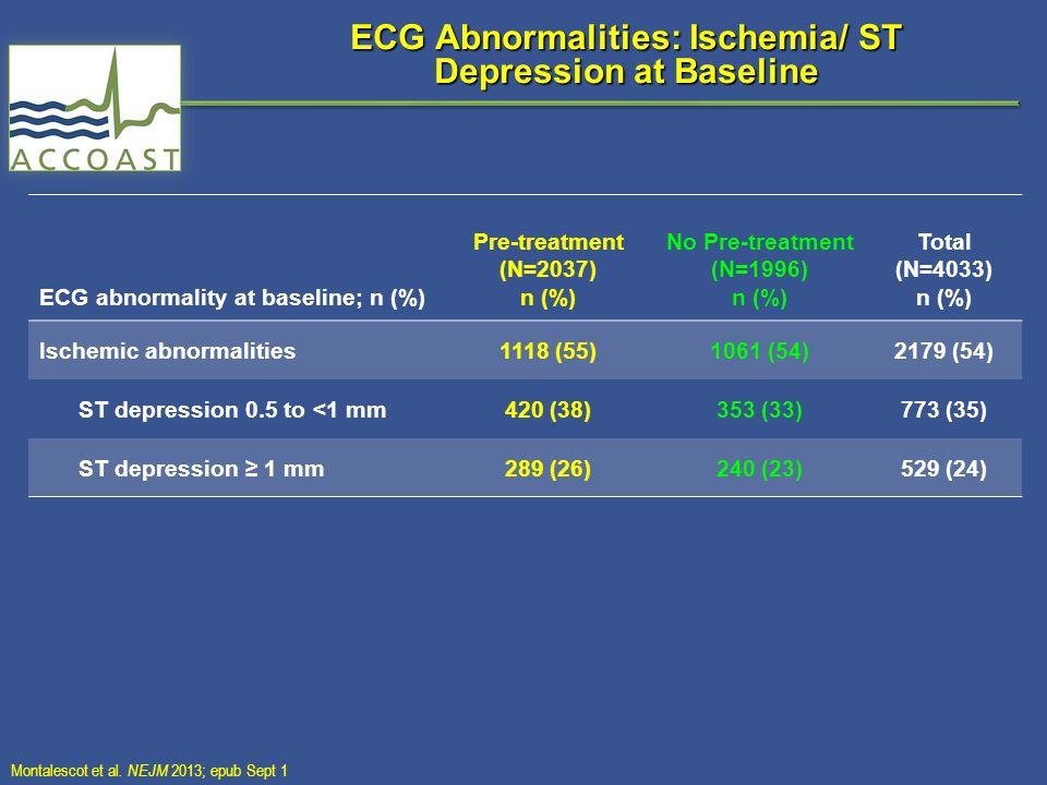 ECG Abnormalities: Ischemia/ ST Depression at Baseline ECG abnormality at baseline; n (%) Pre-treatment (N=2037) n (%) No Pre-treatment (N=1996) n (%) Total (N=4033) n (%) Ischemic abnormalities1118 (55)1061 (54)2179 (54) ST depression 0.5 to <1 mm420 (38)353 (33)773 (35) ST depression ≥ 1 mm289 (26)240 (23)529 (24) Montalescot et al.