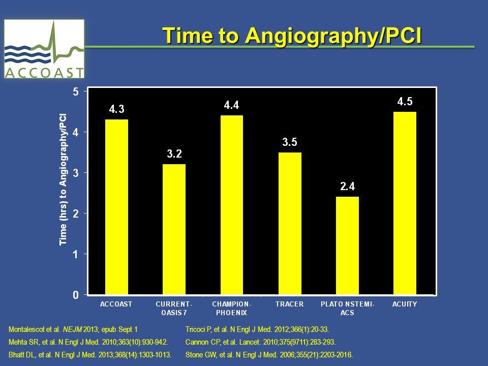 Time to Angiography/PCI Montalescot et al. NEJM 2013; epub Sept 1 Mehta SR, et al.