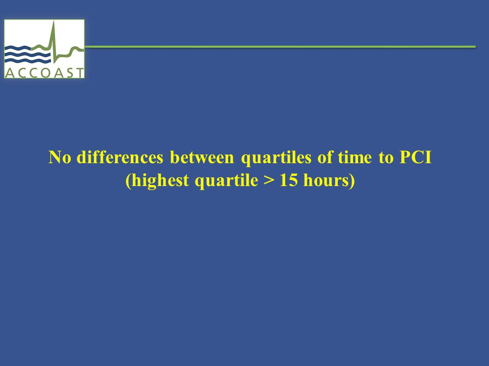 No differences between quartiles of time to PCI (highest quartile > 15 hours)