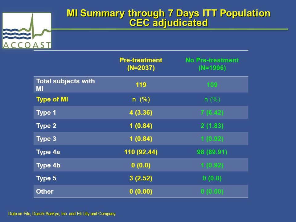 MI Summary through 7 Days ITT Population CEC adjudicated Pre-treatment (N=2037) No Pre-treatment (N=1996) Total subjects with MI 119109 Type of MIn (%