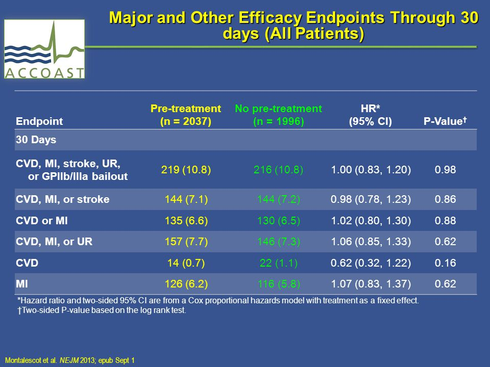 Major and Other Efficacy Endpoints Through 30 days (All Patients) *Hazard ratio and two-sided 95% CI are from a Cox proportional hazards model with tr