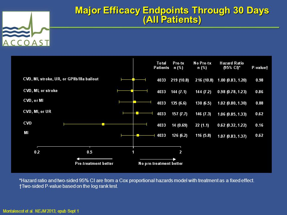 Major Efficacy Endpoints Through 30 Days (All Patients) *Hazard ratio and two-sided 95% CI are from a Cox proportional hazards model with treatment as