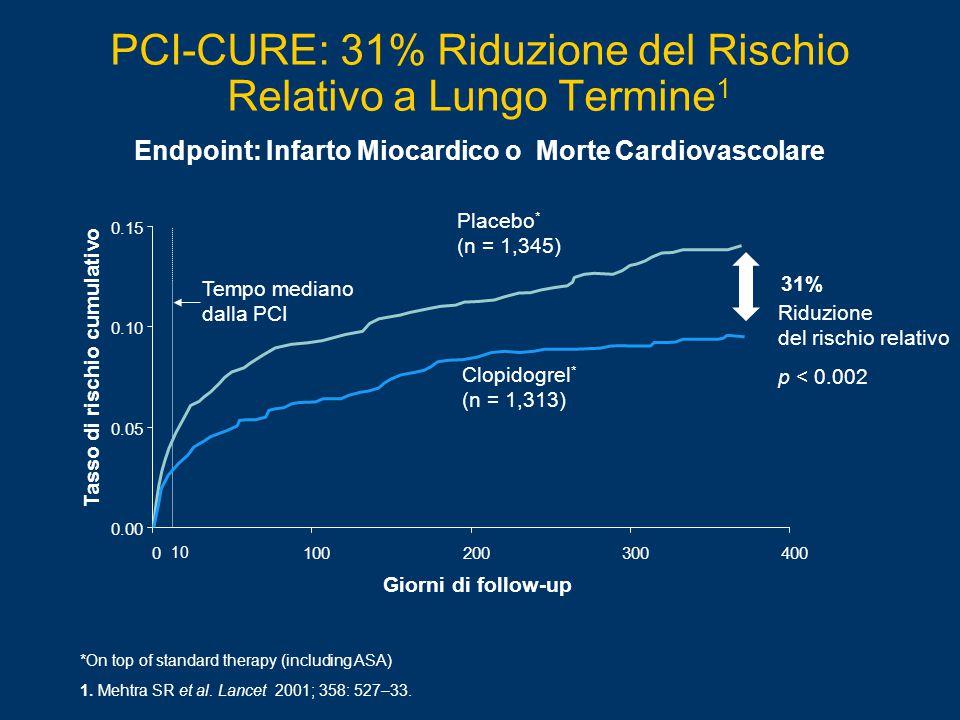 *On top of standard therapy (including ASA) PCI-CURE: 31% Riduzione del Rischio Relativo a Lungo Termine 1 1.