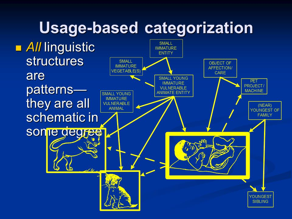 Usage-based categorization All linguistic structures are patterns— they are all schematic in some degree All linguistic structures are patterns— they