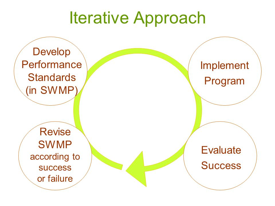 Iterative Approach Implement Program Revise SWMP according to success or failure Evaluate Success Develop Performance Standards (in SWMP)