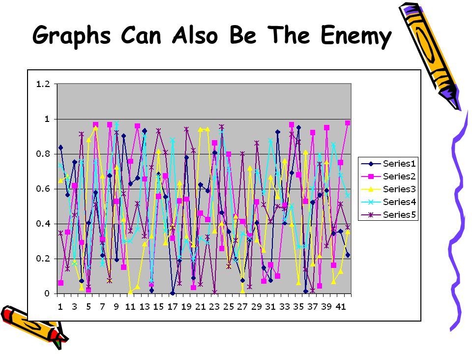 Graphs Can Also Be The Enemy