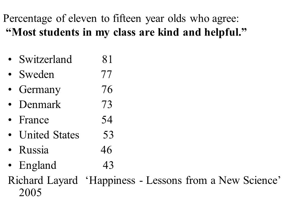 "Percentage of eleven to fifteen year olds who agree: ""Most students in my class are kind and helpful."" Switzerland 81 Sweden 77 Germany 76 Denmark 73"