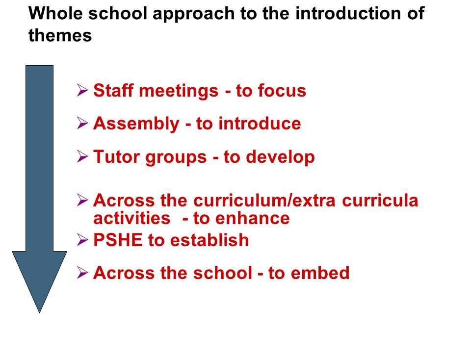Whole school approach to the introduction of themes  Staff meetings - to focus  Assembly - to introduce  Tutor groups - to develop  Across the curriculum/extra curricula activities - to enhance  PSHE to establish  Across the school - to embed