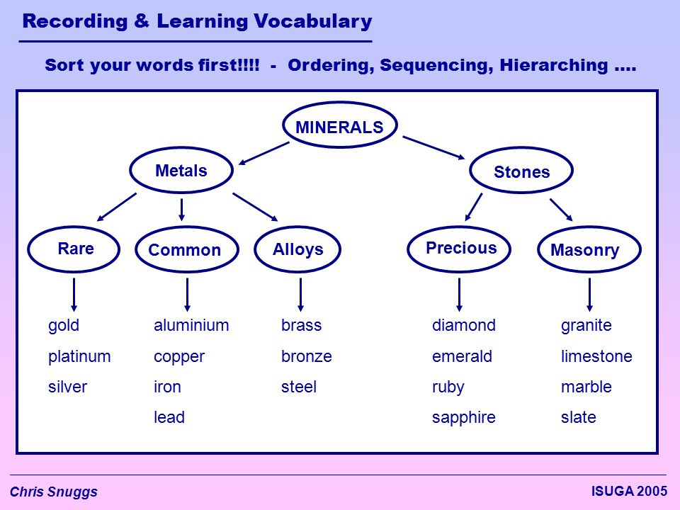 Recording & Learning Vocabulary Chris Snuggs ISUGA 2005 Metals Sort your words first!!!! - Ordering, Sequencing, Hierarching …. MINERALS Stones Precio