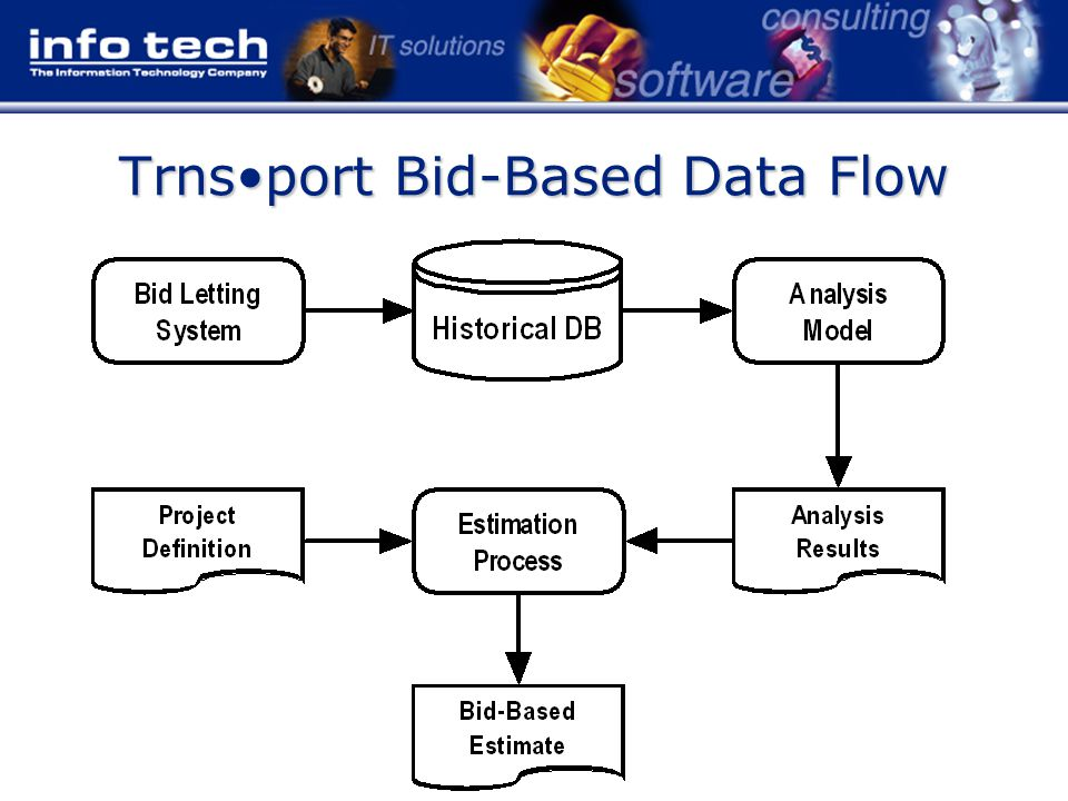 How the Prototype Does It Raw bid data is provided by Bid Express To estimate an item, the tool –Finds recent bids on the item, for reasonable quantities –And calculates a weighted average price and a simple price/quantity curve The user can change the criteria and manually prune the data –The tool will recalculate When satisfied, the user selects a result