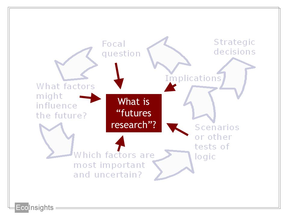 What is futures research