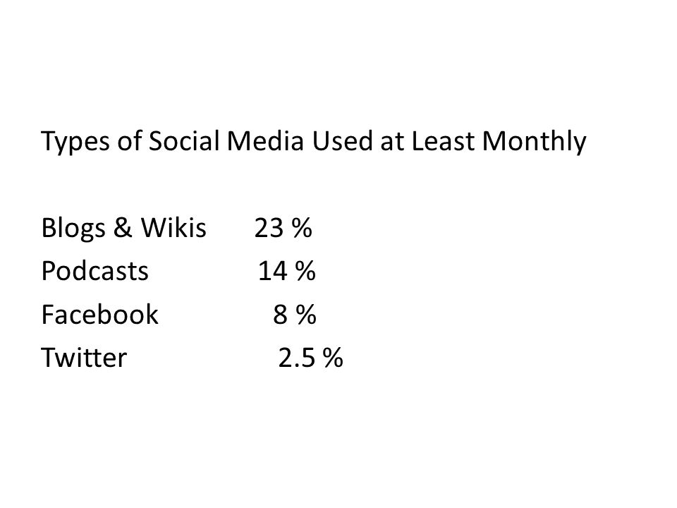 Types of Social Media Used at Least Monthly Blogs & Wikis 23 % Podcasts 14 % Facebook 8 % Twitter 2.5 %