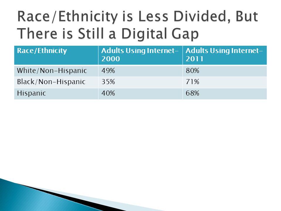 Race/EthnicityAdults Using Internet- 2000 Adults Using Internet- 2011 White/Non-Hispanic49%80% Black/Non-Hispanic35%71% Hispanic40%68%