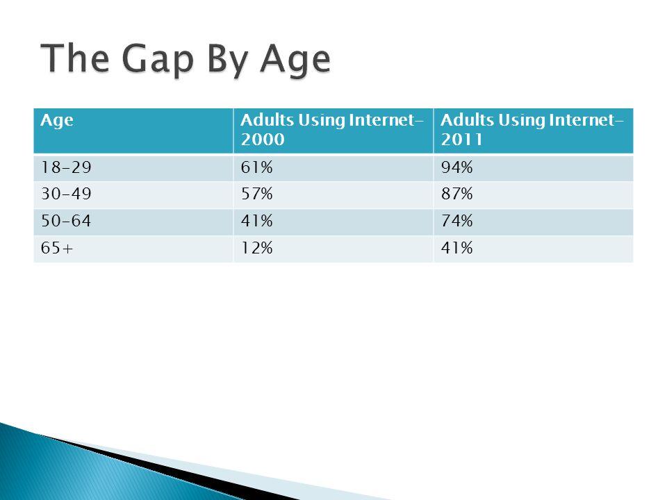 AgeAdults Using Internet- 2000 Adults Using Internet- 2011 18-2961%94% 30-4957%87% 50-6441%74% 65+12%41%