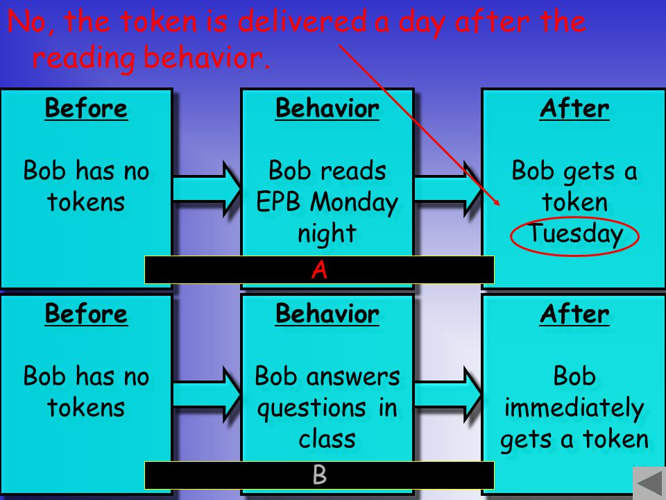 12 No, the token is delivered a day after the reading behavior.