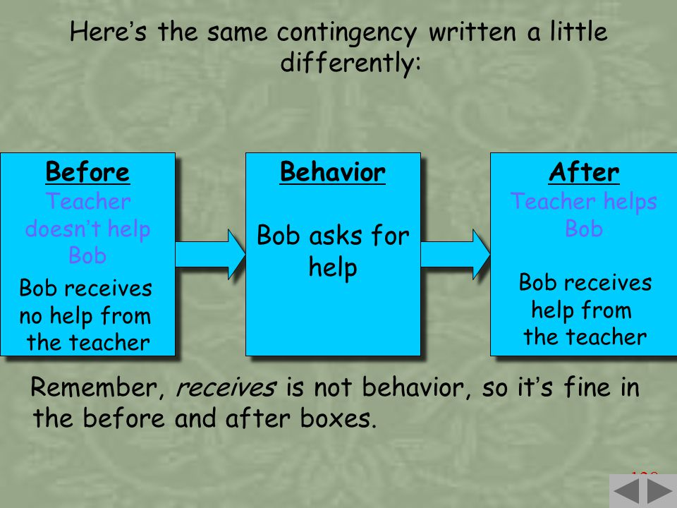 128 Here ' s the same contingency written a little differently: Before Teacher doesn ' t help Bob Before Teacher doesn ' t help Bob Behavior Bob asks for help Behavior Bob asks for help After Teacher helps Bob After Teacher helps Bob Remember, receives is not behavior, so it ' s fine in the before and after boxes.