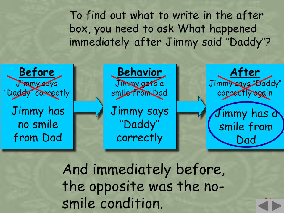 144 Before Jimmy says Daddy correctly Before Jimmy says Daddy correctly Behavior Jimmy gets a smile from Dad Behavior Jimmy gets a smile from Dad After Jimmy says Daddy correctly again After Jimmy says Daddy correctly again To find out what to write in the after box, you need to ask What happened immediately after Jimmy said Daddy .
