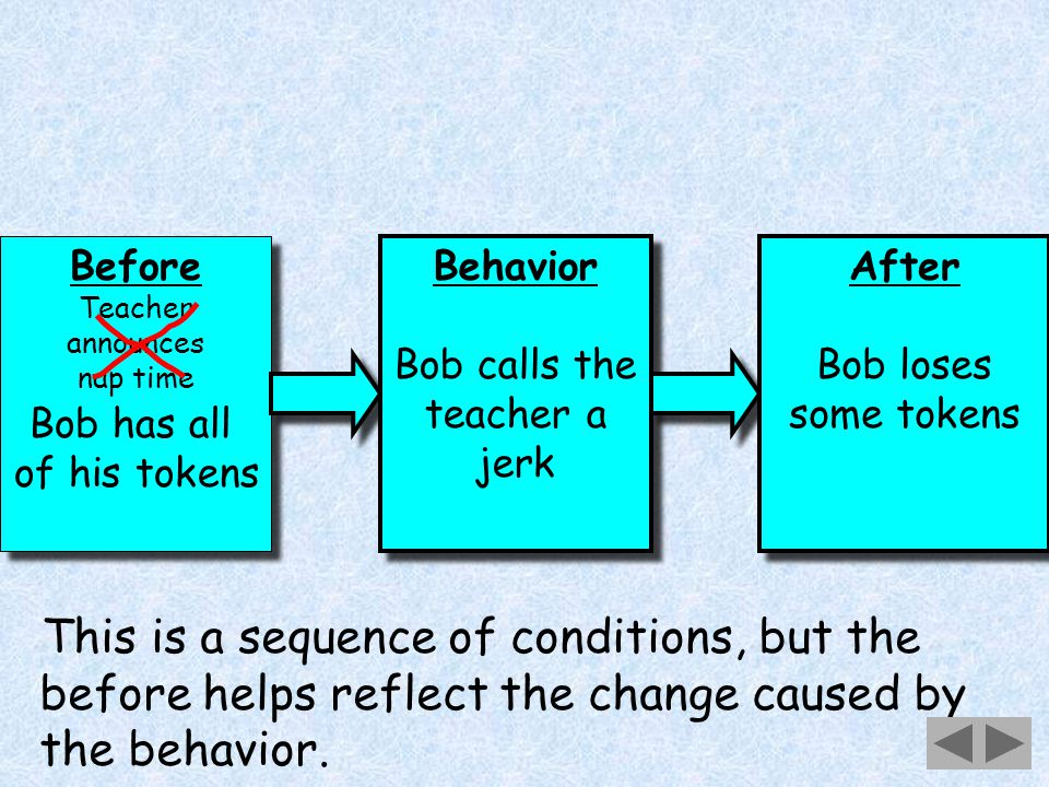 24 Before Teacher announces nap time Before Teacher announces nap time Behavior Bob calls the teacher a jerk Behavior Bob calls the teacher a jerk Bob has all of his tokens This is a sequence of conditions, but the before helps reflect the change caused by the behavior.