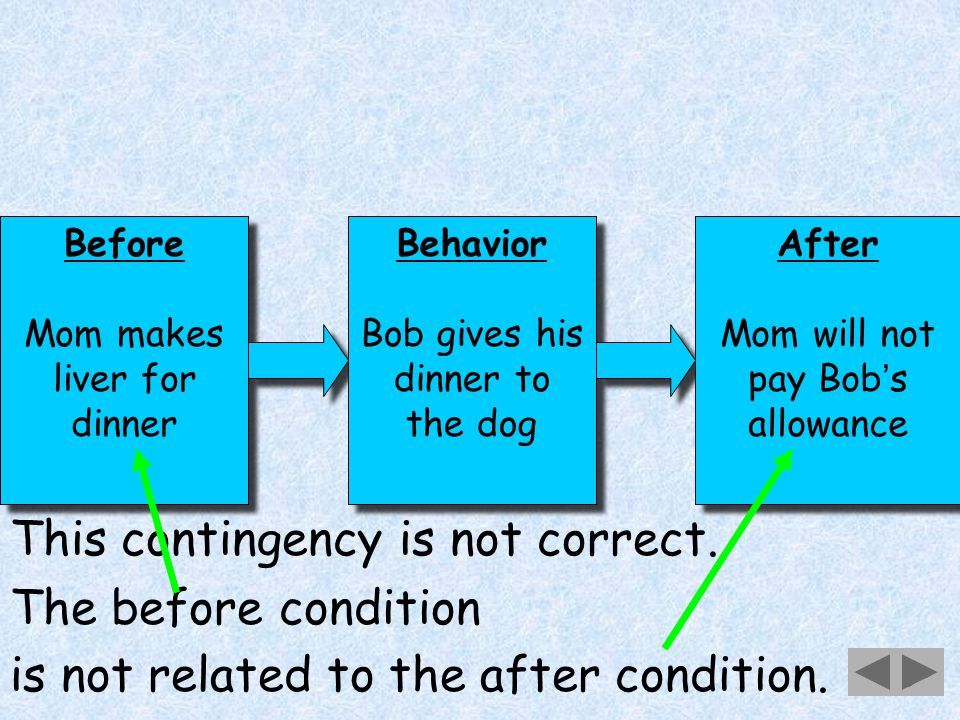 28 Before Mom makes liver for dinner Before Mom makes liver for dinner Behavior Bob gives his dinner to the dog Behavior Bob gives his dinner to the dog After Mom will not pay Bob ' s allowance After Mom will not pay Bob ' s allowance This contingency is not correct.