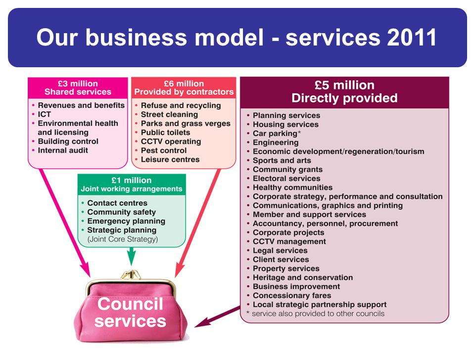£5 £3m Our business model - services 2011