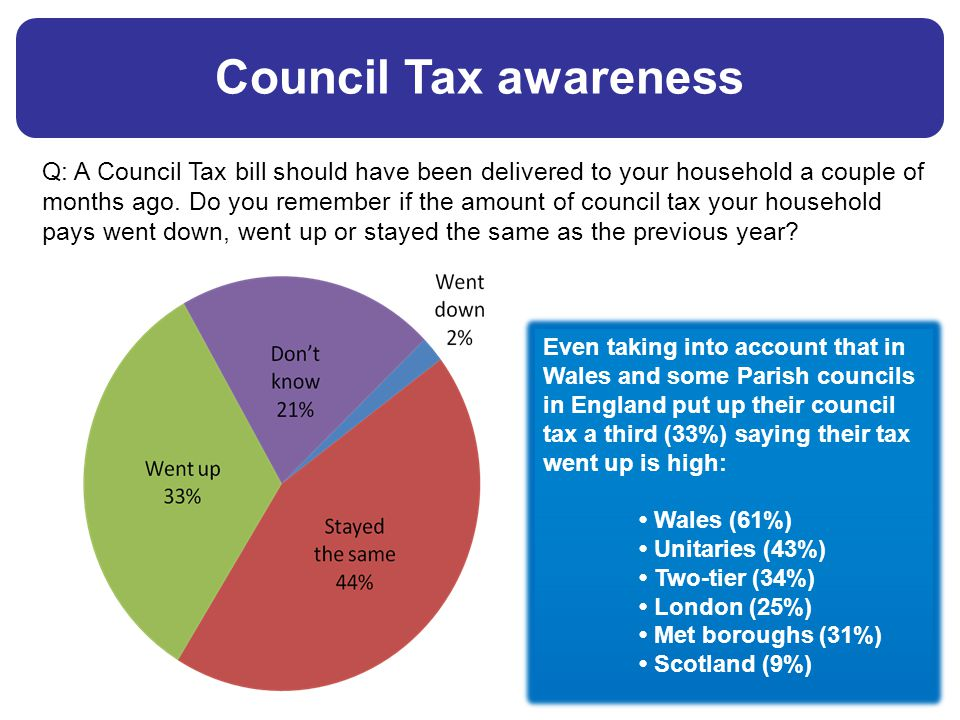 Even taking into account that in Wales and some Parish councils in England put up their council tax a third (33%) saying their tax went up is high: Wales (61%) Unitaries (43%) Two-tier (34%) London (25%) Met boroughs (31%) Scotland (9%) Council Tax awareness Q: A Council Tax bill should have been delivered to your household a couple of months ago.