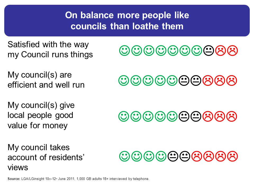 Satisfied with the way my Council runs things My council(s) are efficient and well run My council(s) give local people good value for money My council takes account of residents' views Source: LGA/LGinsight 10 th -12 th June 2011, 1,000 GB adults 18+ interviewed by telephone.