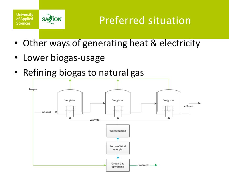 Preferred situation Other ways of generating heat & electricity Lower biogas-usage Refining biogas to natural gas