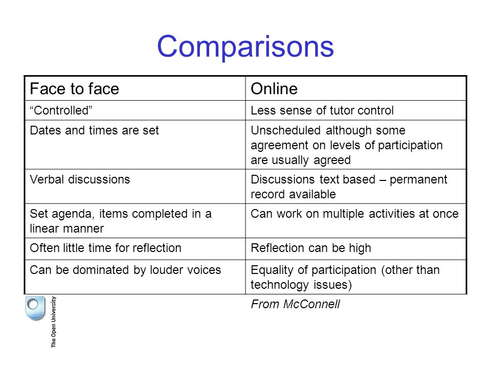 Comparisons Face to faceOnline Controlled Less sense of tutor control Dates and times are setUnscheduled although some agreement on levels of participation are usually agreed Verbal discussionsDiscussions text based – permanent record available Set agenda, items completed in a linear manner Can work on multiple activities at once Often little time for reflectionReflection can be high Can be dominated by louder voicesEquality of participation (other than technology issues) From McConnell