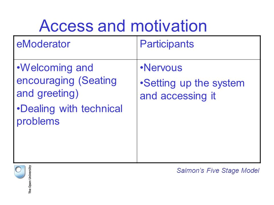 Access and motivation eModeratorParticipants Welcoming and encouraging (Seating and greeting) Dealing with technical problems Nervous Setting up the system and accessing it Salmon's Five Stage Model