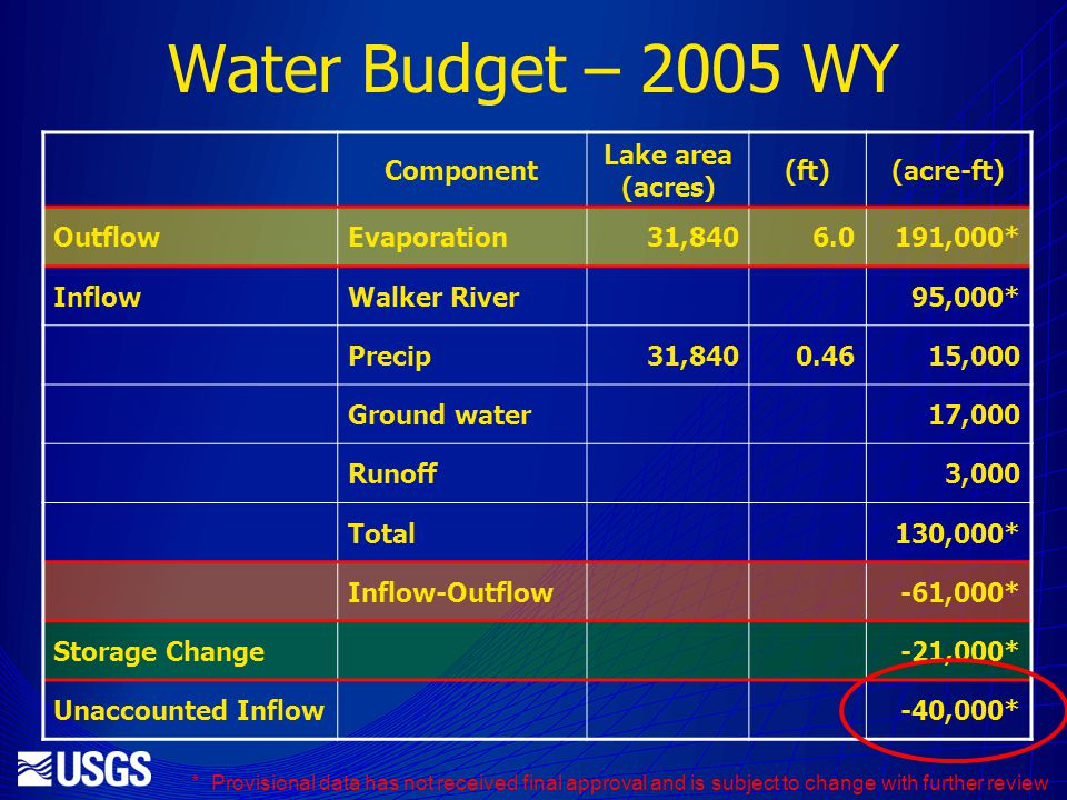 Water Budget – 2005 WY Component Lake area (acres) (ft)(acre-ft) OutflowEvaporation31, ,000* InflowWalker River95,000* Precip31, ,000 Ground water17,000 Runoff3,000 Total130,000* Inflow-Outflow-61,000* Storage Change-21,000* Unaccounted Inflow-40,000* * Provisional data has not received final approval and is subject to change with further review